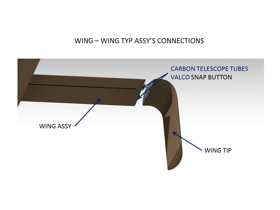 WING-WING TIP CONNECTIONS